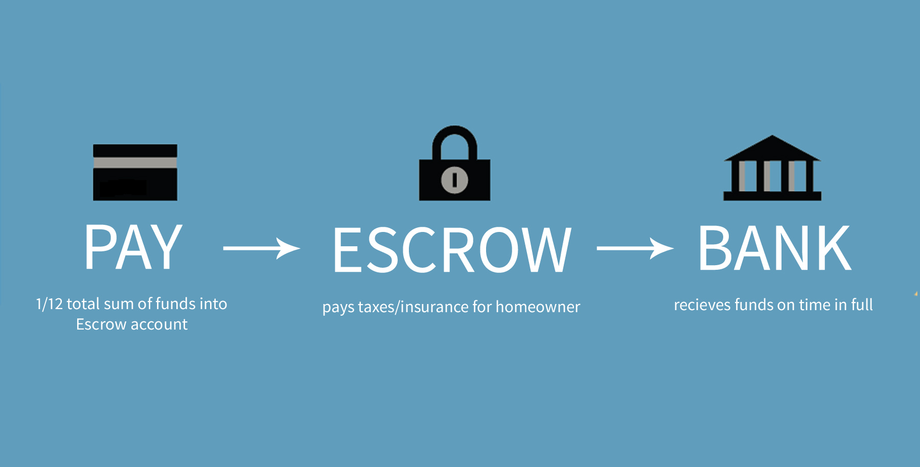 Escrow Impound Accounts Explained Turnkey Mortgage Blog